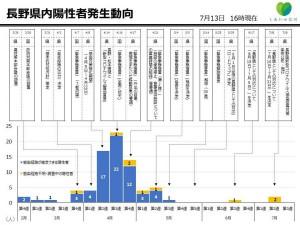 長野県新型コロナウイルス感染者推移